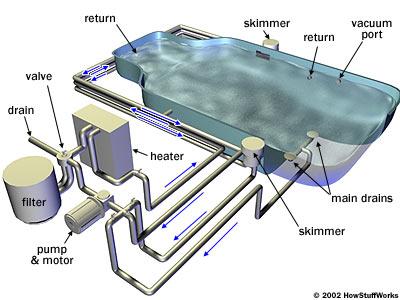 Các giải pháp xử lý nước hồ bơi