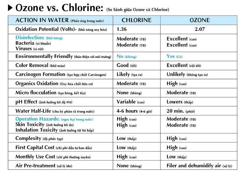 tổng quan về ozone và ion, khử trùng diệt khuẩn bằng công nghệ ozone và ion, ứng dụng của ozone và ion, lịch sử ngành ozone, ứng dụng ion bạc, ứng dụng nano bạc