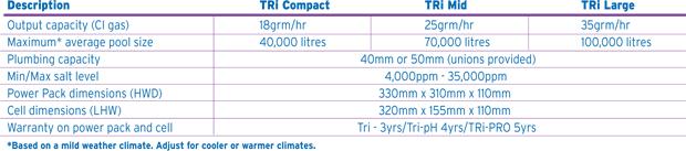 Máy điện phân muối Tri Mid, thiết bị tự điện phân muối, thiet bi xu ly nuoc, dien phan muoi, xu ly nuoc ho boi, xử lý nước hồ bơi, điện phân chlorine