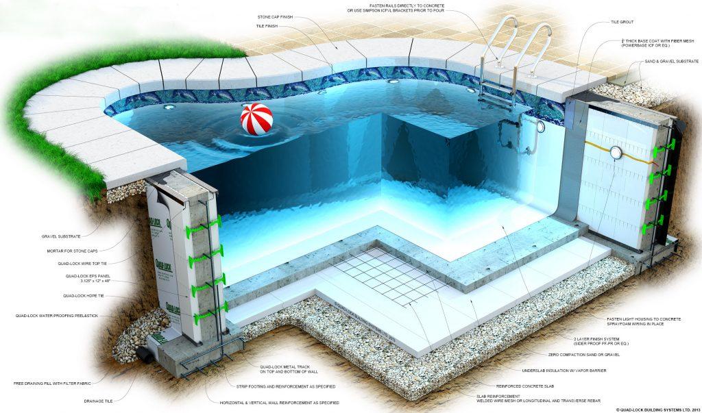 Chi phí xây dựng bể bơi kinh doanh trên thị trường