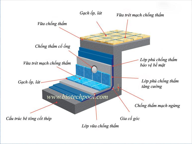 CHỐNG THẤM HỒ BƠI, thiết bị hồ bơi, thiết bị spa, máy xông hơi, xây dựng spa, hồ bơi, xây dựng hồ bơi, thi công hồ bơi, máy massage